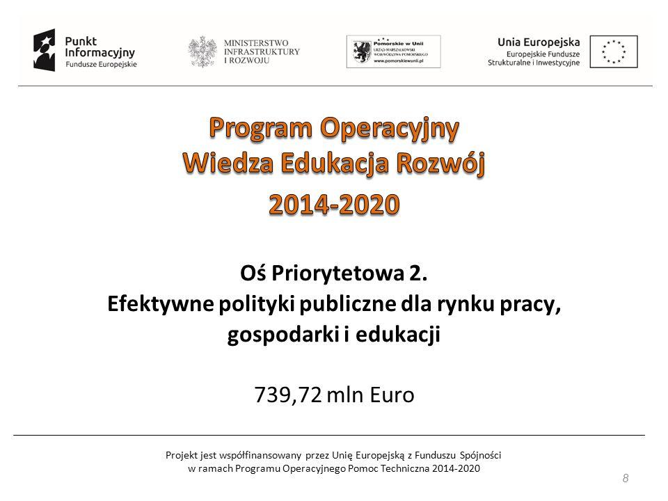 Projekt jest współfinansowany przez Unię Europejską z Funduszu Spójności w ramach Programu Operacyjnego Pomoc Techniczna 2014-2020 19 Wszystkie usługi, na które uczestnicy zapisali się za pośrednictwem RUR, będą mogły być przez nich ocenione.