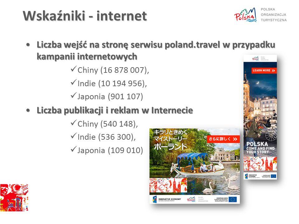 Wskaźniki - internet Liczba wejść na stronę serwisu poland.travel w przypadku kampanii internetowychLiczba wejść na stronę serwisu poland.travel w przypadku kampanii internetowych Chiny (16 878 007), Indie (10 194 956), Japonia (901 107) Liczba publikacji i reklam w InternecieLiczba publikacji i reklam w Internecie Chiny (540 148), Indie (536 300), Japonia (109 010)