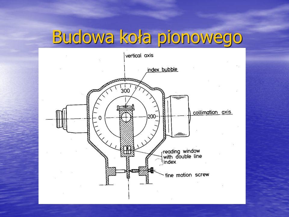 Budowa koła pionowego