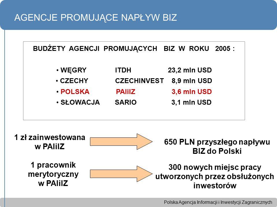 Polska Agencja Informacji i Inwestycji Zagranicznych BUDŻETY AGENCJI PROMUJĄCYCH BIZ W ROKU 2005 : WĘGRY ITDH 23,2 mln USD CZECHY CZECHINVEST 8,9 mln USD POLSKA PAIiIZ 3,6 mln USD SŁOWACJA SARIO 3,1 mln USD AGENCJE PROMUJĄCE NAPŁYW BIZ 650 PLN przyszłego napływu BIZ do Polski 1 zł zainwestowana w PAIiIZ 1 pracownik merytoryczny w PAIiIZ 300 nowych miejsc pracy utworzonych przez obsłużonych inwestorów