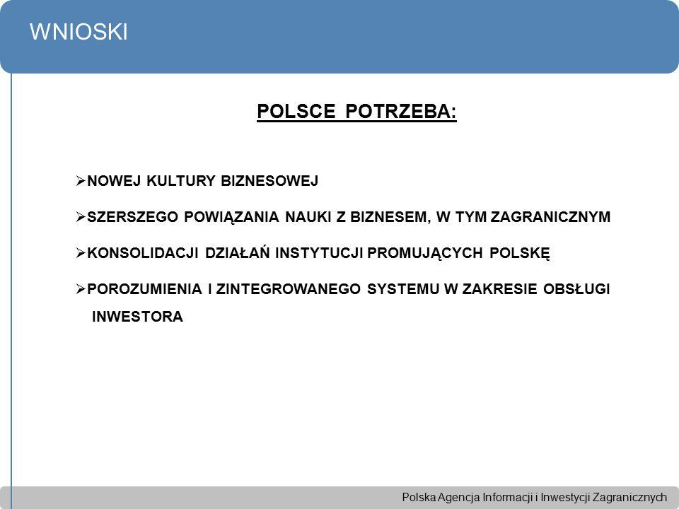 Polska Agencja Informacji i Inwestycji Zagranicznych WNIOSKI POLSCE POTRZEBA:  NOWEJ KULTURY BIZNESOWEJ  SZERSZEGO POWIĄZANIA NAUKI Z BIZNESEM, W TYM ZAGRANICZNYM  KONSOLIDACJI DZIAŁAŃ INSTYTUCJI PROMUJĄCYCH POLSKĘ  POROZUMIENIA I ZINTEGROWANEGO SYSTEMU W ZAKRESIE OBSŁUGI INWESTORA