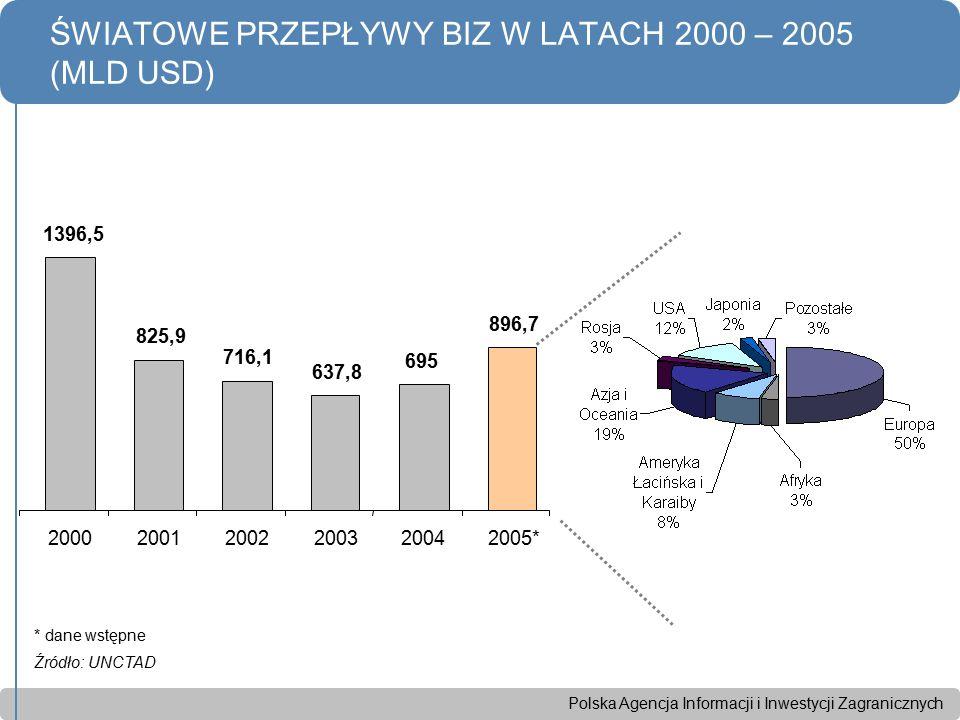 Polska Agencja Informacji i Inwestycji Zagranicznych ŚWIATOWE PRZEPŁYWY BIZ W LATACH 2000 – 2005 (MLD USD) * dane wstępne Źródło: UNCTAD 1396,5 825,9 716,1 637,8 695 896,7 200020012002200320042005*