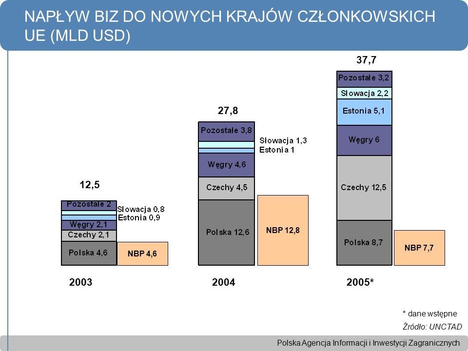 Polska Agencja Informacji i Inwestycji Zagranicznych NAPŁYW BIZ DO NOWYCH KRAJÓW CZŁONKOWSKICH UE (MLD USD) 2003 2004 2005* * dane wstępne Źródło: UNC