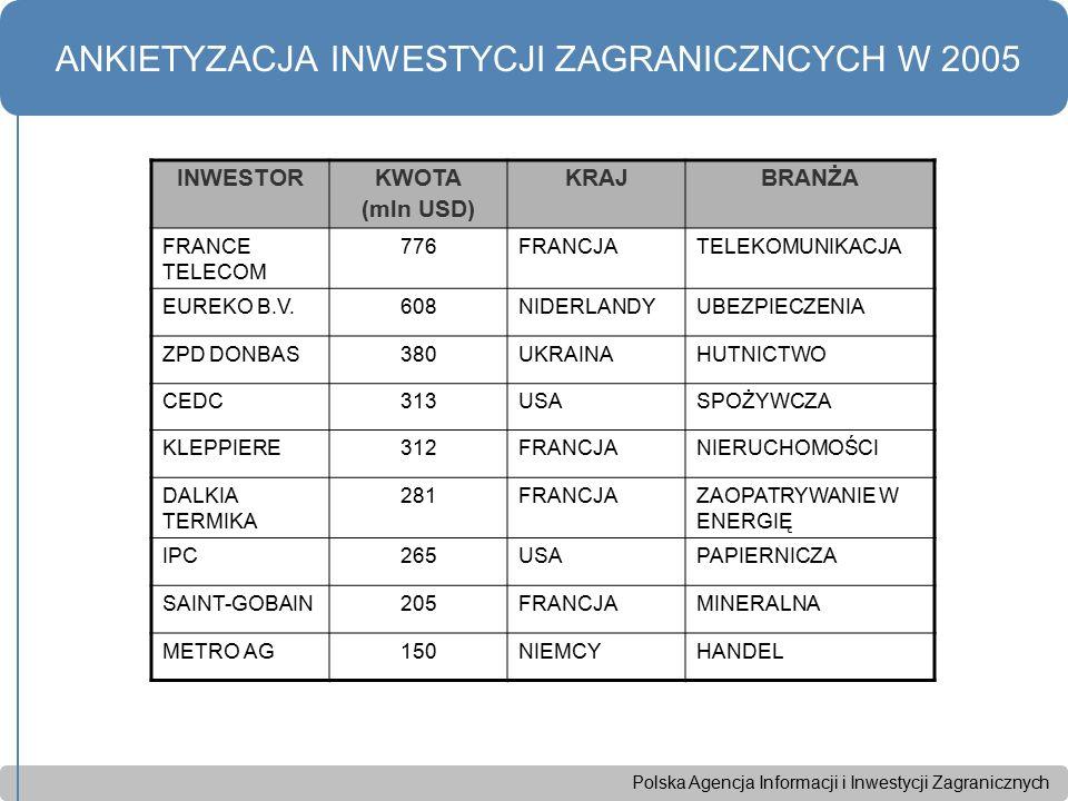 Polska Agencja Informacji i Inwestycji Zagranicznych ANKIETYZACJA INWESTYCJI ZAGRANICZNCYCH W 2005 INWESTORKWOTA (mln USD) KRAJBRANŻA FRANCE TELECOM 7
