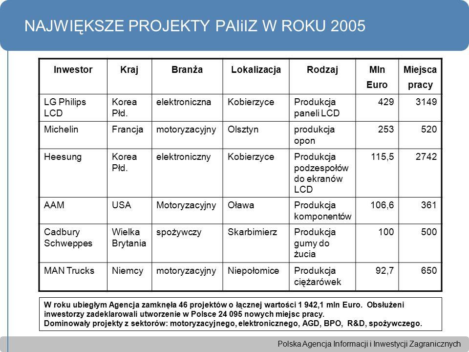 Polska Agencja Informacji i Inwestycji Zagranicznych NAJWIĘKSZE PROJEKTY PAIiIZ W ROKU 2005 InwestorKrajBranżaLokalizacjaRodzaj Mln Euro Miejsca pracy LG Philips LCD Korea Płd.