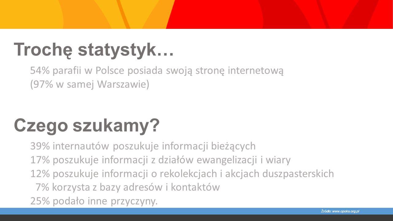 Trochę statystyk… 54% parafii w Polsce posiada swoją stronę internetową (97% w samej Warszawie) 39% internautów poszukuje informacji bieżących 17% poszukuje informacji z działów ewangelizacji i wiary 12% poszukuje informacji o rekolekcjach i akcjach duszpasterskich 7% korzysta z bazy adresów i kontaktów 25% podało inne przyczyny.