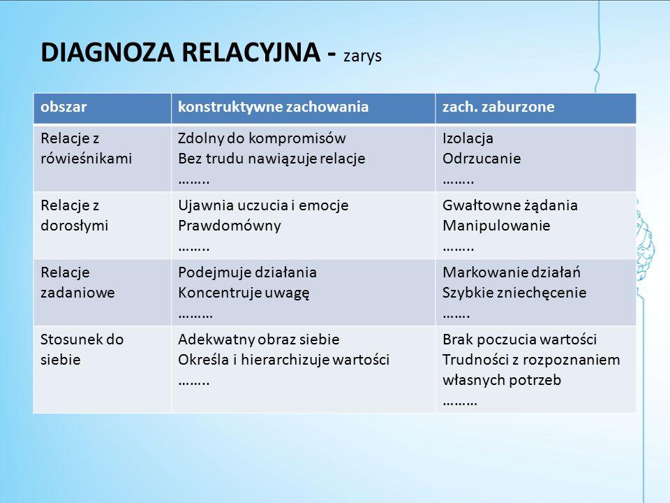 DIAGNOZA RELACYJNA - zarys obszarkonstruktywne zachowaniazach.