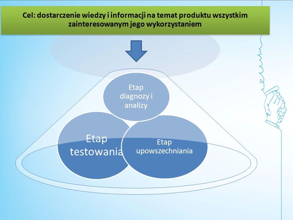 Cel: dostarczenie wiedzy i informacji na temat produktu wszystkim zainteresowanym jego wykorzystaniem Etap testowania Etap upowszechniania Etap diagnozy i analizy