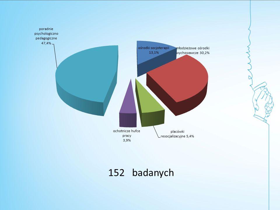 152 badanych