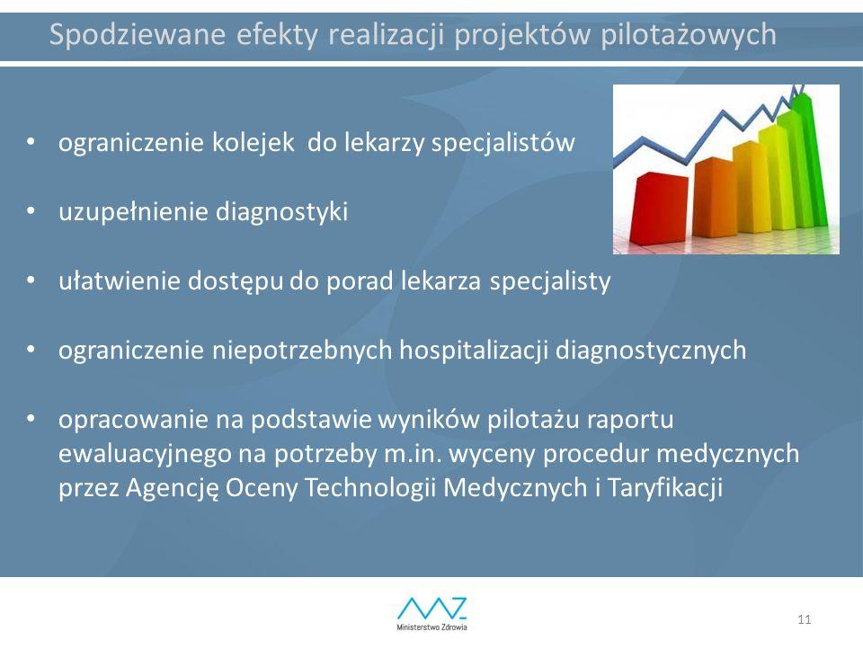 11 Spodziewane efekty realizacji projektów pilotażowych ograniczenie kolejek do lekarzy specjalistów uzupełnienie diagnostyki ułatwienie dostępu do po