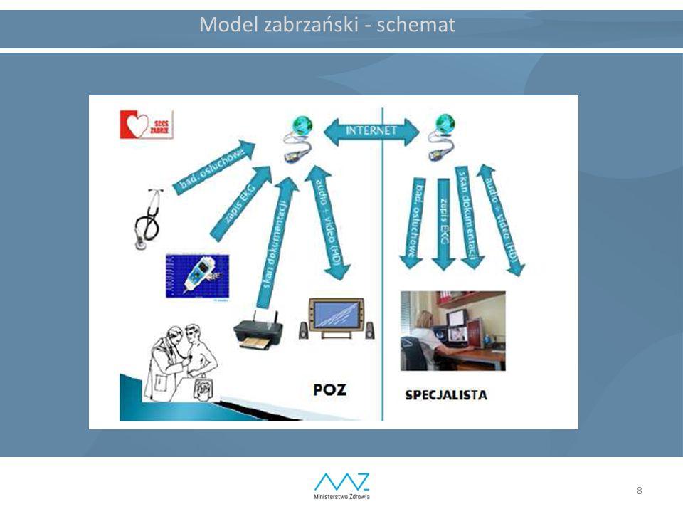 8 Model zabrzański - schemat