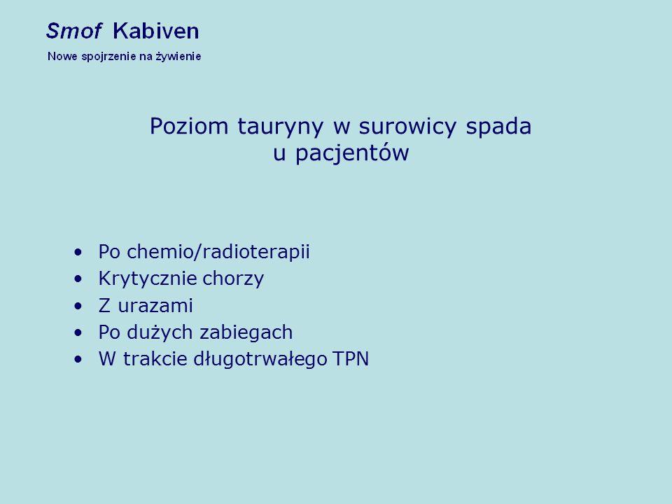 Poziom tauryny w surowicy spada u pacjentów Po chemio/radioterapii Krytycznie chorzy Z urazami Po dużych zabiegach W trakcie długotrwałego TPN