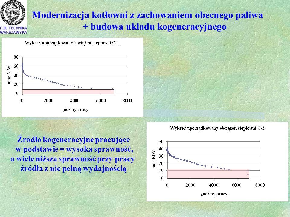Modernizacja kotłowni z zachowaniem obecnego paliwa + budowa układu kogeneracyjnego Źródło kogeneracyjne pracujące w podstawie = wysoka sprawność, o wiele niższa sprawność przy pracy źródła z nie pełną wydajnością