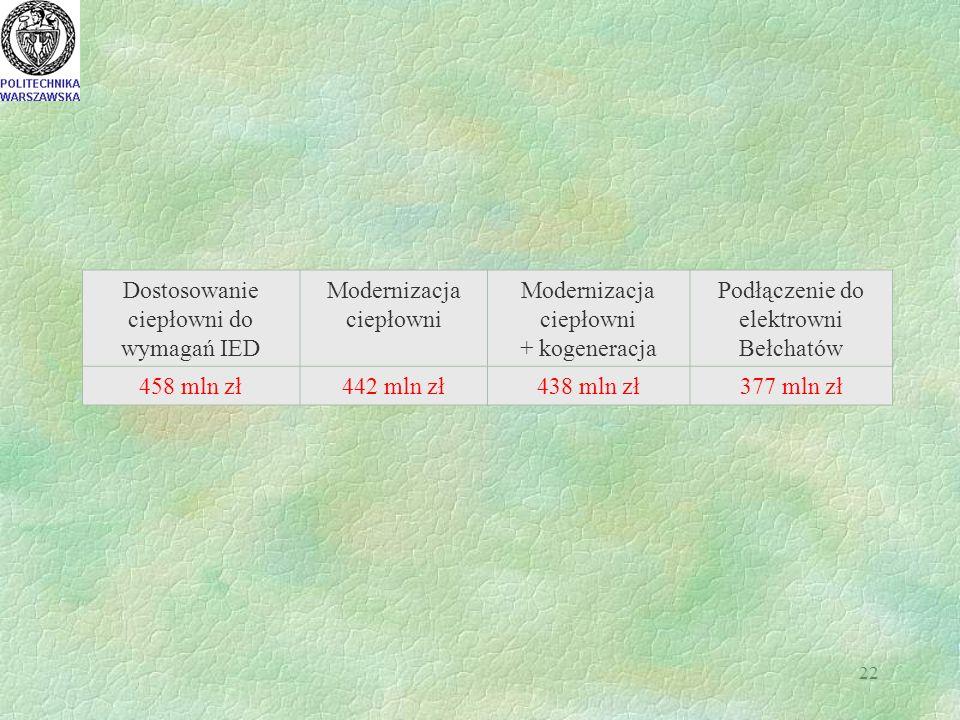 22 Dostosowanie ciepłowni do wymagań IED Modernizacja ciepłowni + kogeneracja Podłączenie do elektrowni Bełchatów 458 mln zł442 mln zł438 mln zł377 ml