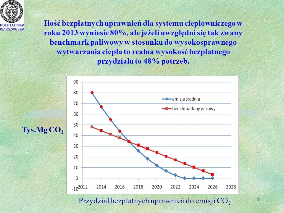 9 Tys.Mg CO 2 Przydział bezpłatnych uprawnień do emisji CO 2 Ilość bezpłatnych uprawnień dla systemu ciepłowniczego w roku 2013 wyniesie 80%, ale jeżeli uwzględni się tak zwany benchmark paliwowy w stosunku do wysokosprawnego wytwarzania ciepła to realna wysokość bezpłatnego przydziału to 48% potrzeb.