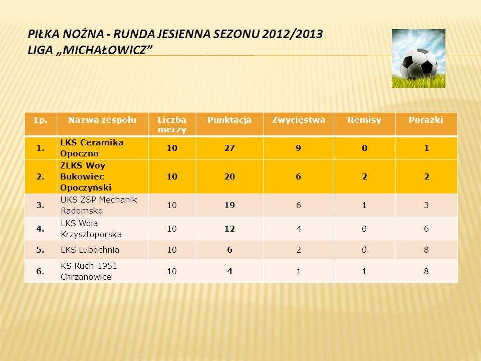 """PIŁKA NOŻNA - RUNDA JESIENNA SEZONU 2012/2013 LIGA """"MICHAŁOWICZ Lp.Nazwa zespołuLiczba meczy PunktacjaZwycięstwaRemisyPorażki 1."""