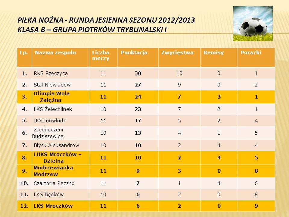 PIŁKA NOŻNA - RUNDA JESIENNA SEZONU 2012/2013 KLASA B – GRUPA PIOTRKÓW TRYBUNALSKI I Lp.Nazwa zespołuLiczba meczy PunktacjaZwycięstwaRemisyPorażki 1.