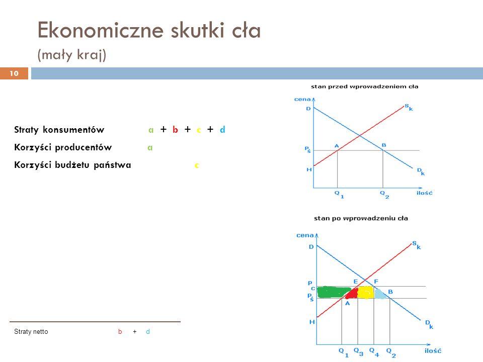 Ekonomiczne skutki cła (mały kraj) Straty konsumentów a + b + c + d Korzyści producentów a Korzyści budżetu państwa c Straty netto b + d 10