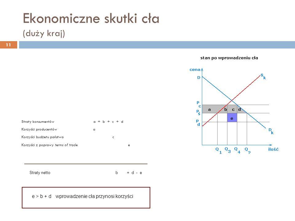 Ekonomiczne skutki cła (duży kraj) Straty konsumentów a + b + c + d Korzyści producentów a Korzyści budżetu państwa c Korzyści z poprawy terms of trade e Straty netto b + d - e e > b + d wprowadzenie cła przynosi korzyści 11
