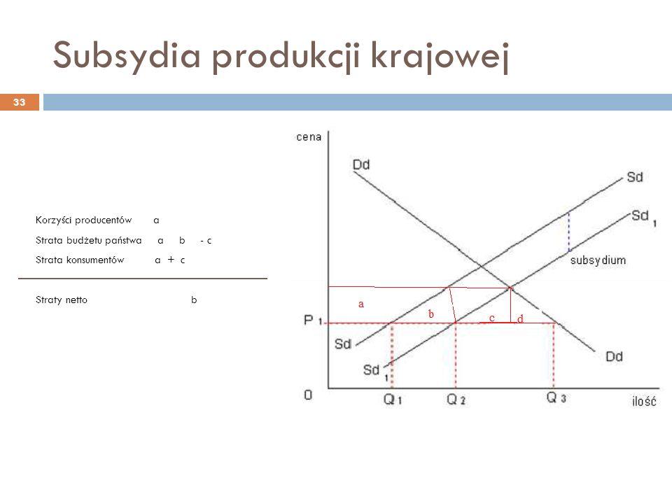 Subsydia produkcji krajowej Korzyści producentów a Strata budżetu państwa a b - c Strata konsumentów a + c Straty netto b 33