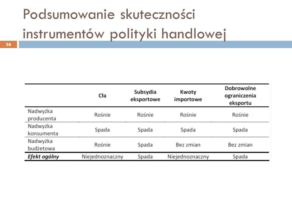 Podsumowanie skuteczności instrumentów polityki handlowej 36