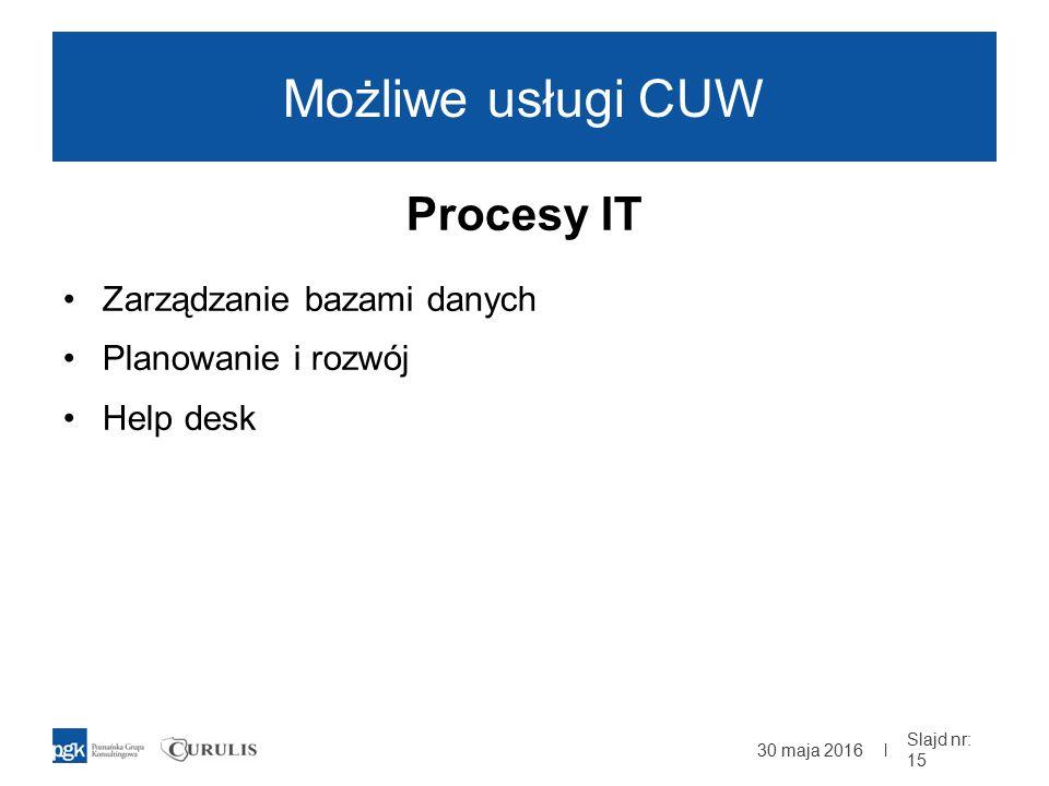 | Możliwe usługi CUW Procesy IT Zarządzanie bazami danych Planowanie i rozwój Help desk 30 maja 2016 Slajd nr: 15