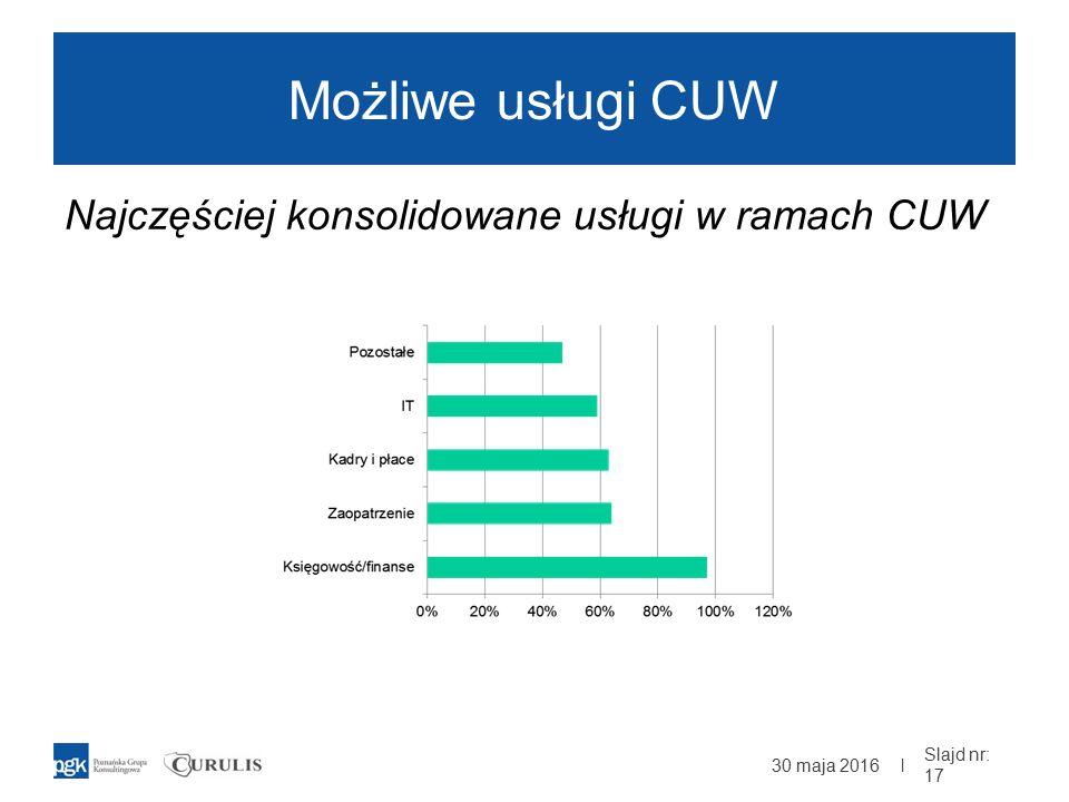 | Możliwe usługi CUW Najczęściej konsolidowane usługi w ramach CUW 30 maja 2016 Slajd nr: 17