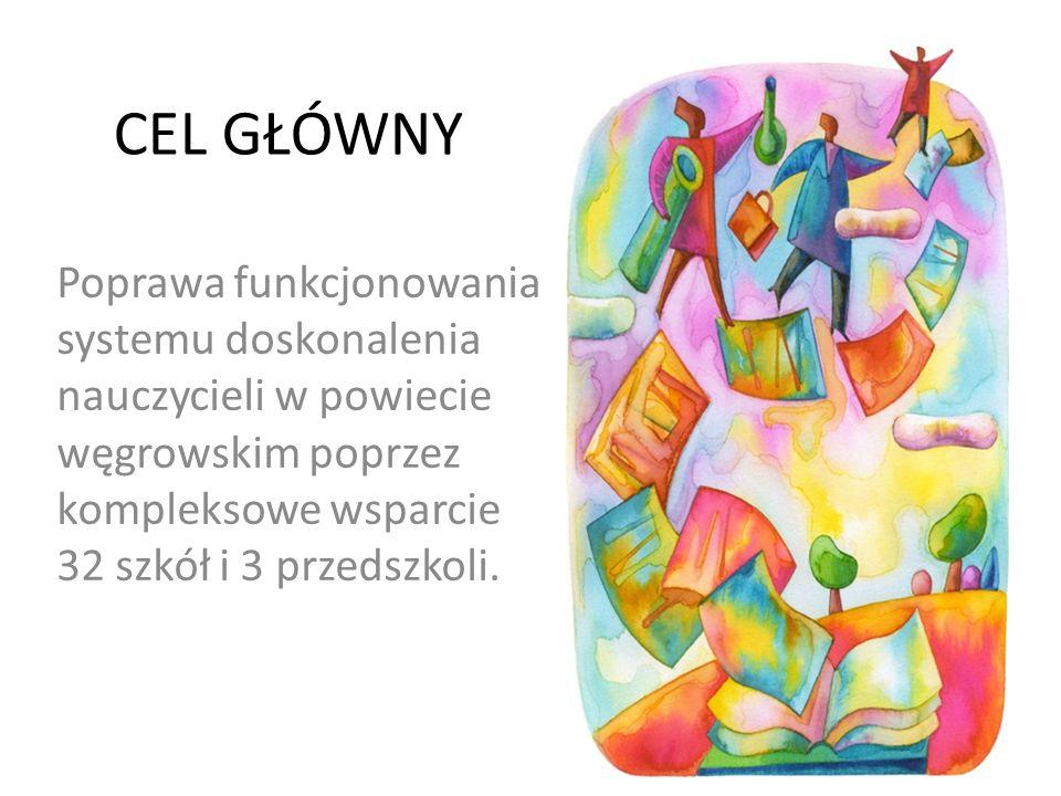 CEL GŁÓWNY Poprawa funkcjonowania systemu doskonalenia nauczycieli w powiecie węgrowskim poprzez kompleksowe wsparcie 32 szkół i 3 przedszkoli.