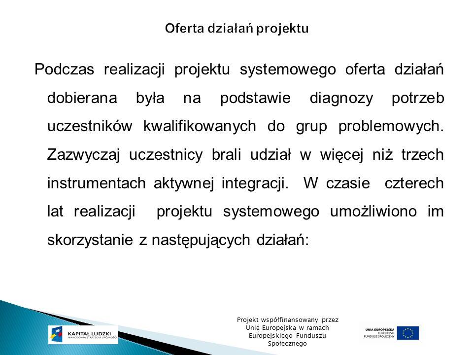 Podczas realizacji projektu systemowego oferta działań dobierana była na podstawie diagnozy potrzeb uczestników kwalifikowanych do grup problemowych.