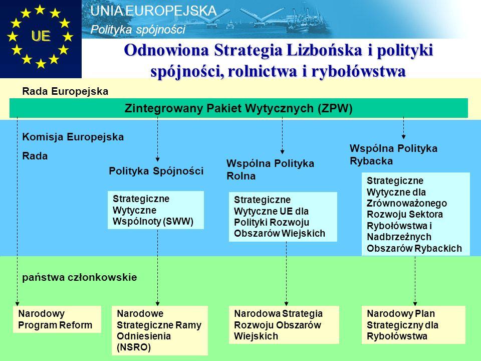 Polityka spójności UNIA EUROPEJSKA UE Zintegrowany Pakiet Wytycznych (ZPW) Strategiczne Wytyczne Wspólnoty (SWW) Strategiczne Wytyczne UE dla Polityki Rozwoju Obszarów Wiejskich Strategiczne Wytyczne dla Zrównoważonego Rozwoju Sektora Rybołówstwa i Nadbrzeżnych Obszarów Rybackich Narodowy Program Reform Narodowe Strategiczne Ramy Odniesienia (NSRO) Narodowy Plan Strategiczny dla Rybołówstwa Narodowa Strategia Rozwoju Obszarów Wiejskich Odnowiona Strategia Lizbońska i polityki spójności, rolnictwa i rybołówstwa Rada Europejska Komisja Europejska Rada Polityka Spójności Wspólna Polityka Rolna Wspólna Polityka Rybacka państwa członkowskie