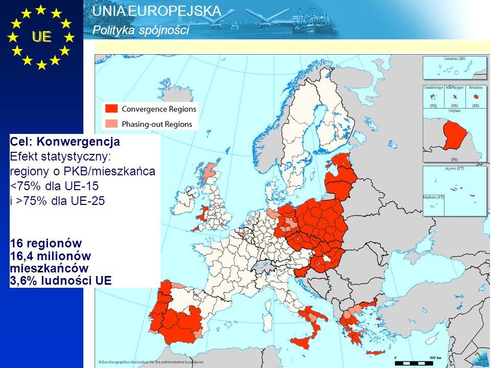 Polityka spójności UNIA EUROPEJSKA UE Cel: Konwergencja Efekt statystyczny: regiony o PKB/mieszkańca <75% dla UE-15 i >75% dla UE-25 16 regionów 16,4