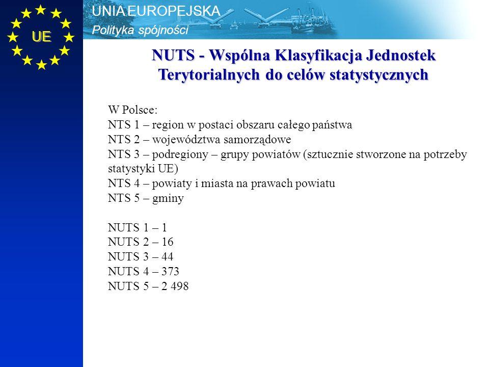 Polityka spójności UNIA EUROPEJSKA UE NUTS - Wspólna Klasyfikacja Jednostek Terytorialnych do celów statystycznych W Polsce: NTS 1 – region w postaci obszaru całego państwa NTS 2 – województwa samorządowe NTS 3 – podregiony – grupy powiatów (sztucznie stworzone na potrzeby statystyki UE) NTS 4 – powiaty i miasta na prawach powiatu NTS 5 – gminy NUTS 1 – 1 NUTS 2 – 16 NUTS 3 – 44 NUTS 4 – 373 NUTS 5 – 2 498