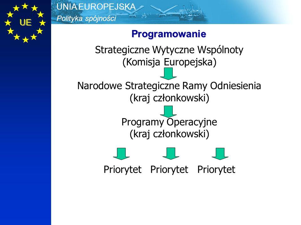 Polityka spójności UNIA EUROPEJSKA UE Programowanie Strategiczne Wytyczne Wspólnoty (Komisja Europejska) Narodowe Strategiczne Ramy Odniesienia (kraj członkowski) Programy Operacyjne (kraj członkowski) Priorytet Priorytet Priorytet