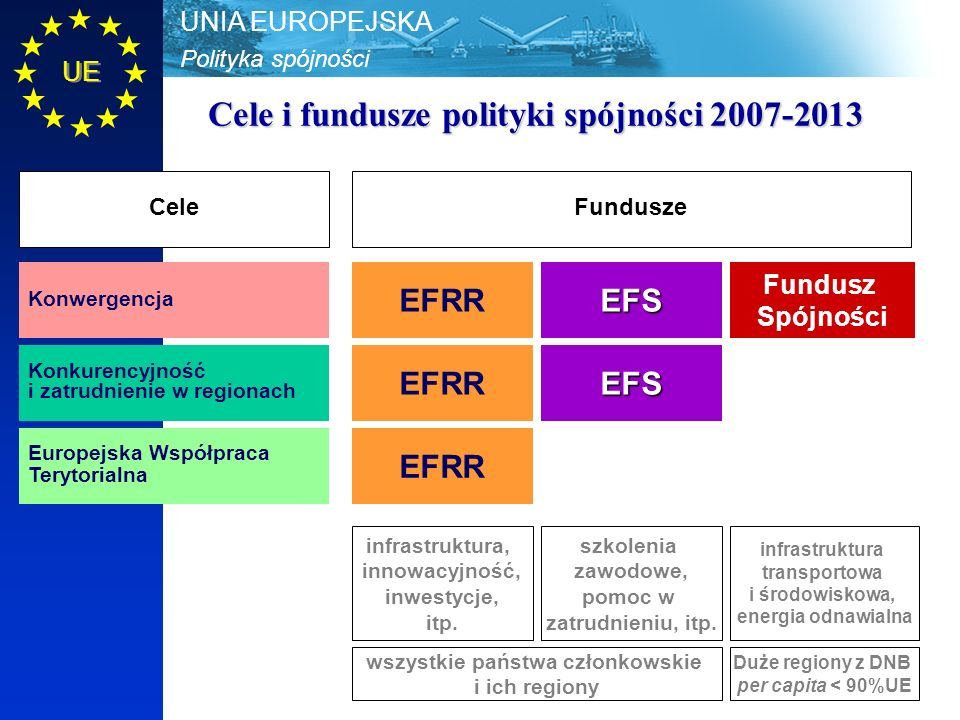 Polityka spójności UNIA EUROPEJSKA UE Cele i fundusze polityki spójności 2007-2013 EFRR EFS Fundusz Spójności Konwergencja Konkurencyjność i zatrudnie