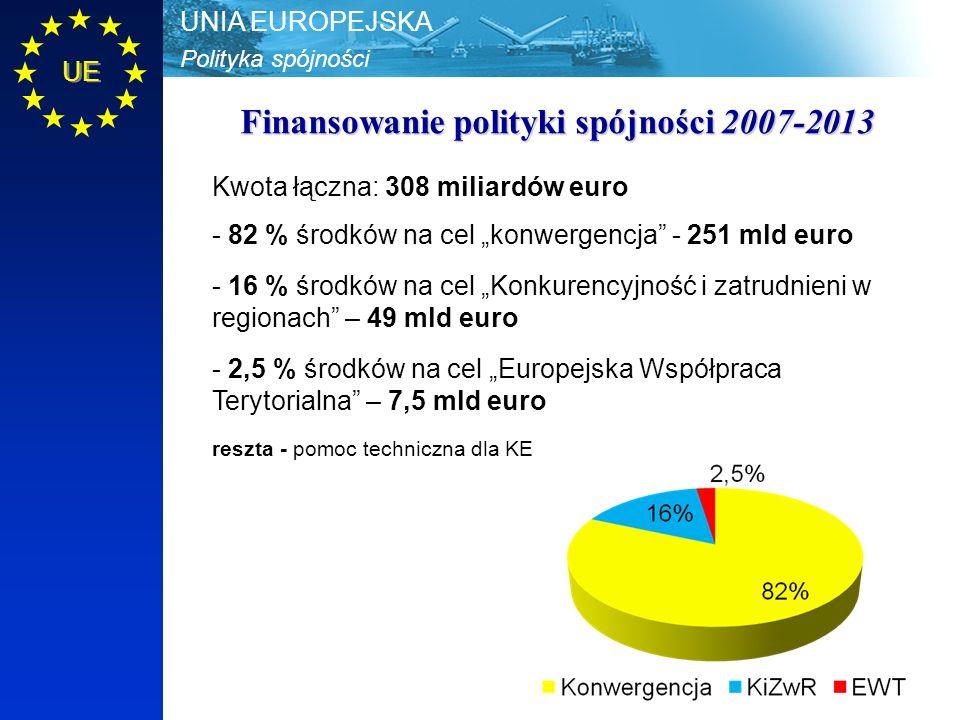"""Polityka spójności UNIA EUROPEJSKA UE Finansowanie polityki spójności 2007-2013 Kwota łączna: 308 miliardów euro - 82 % środków na cel """"konwergencja - 251 mld euro - 16 % środków na cel """"Konkurencyjność i zatrudnieni w regionach – 49 mld euro - 2,5 % środków na cel """"Europejska Współpraca Terytorialna – 7,5 mld euro reszta - pomoc techniczna dla KE"""