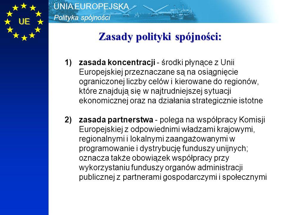 Polityka spójności UNIA EUROPEJSKA UE Zasady polityki spójności: 1)zasada koncentracji - środki płynące z Unii Europejskiej przeznaczane są na osiągni