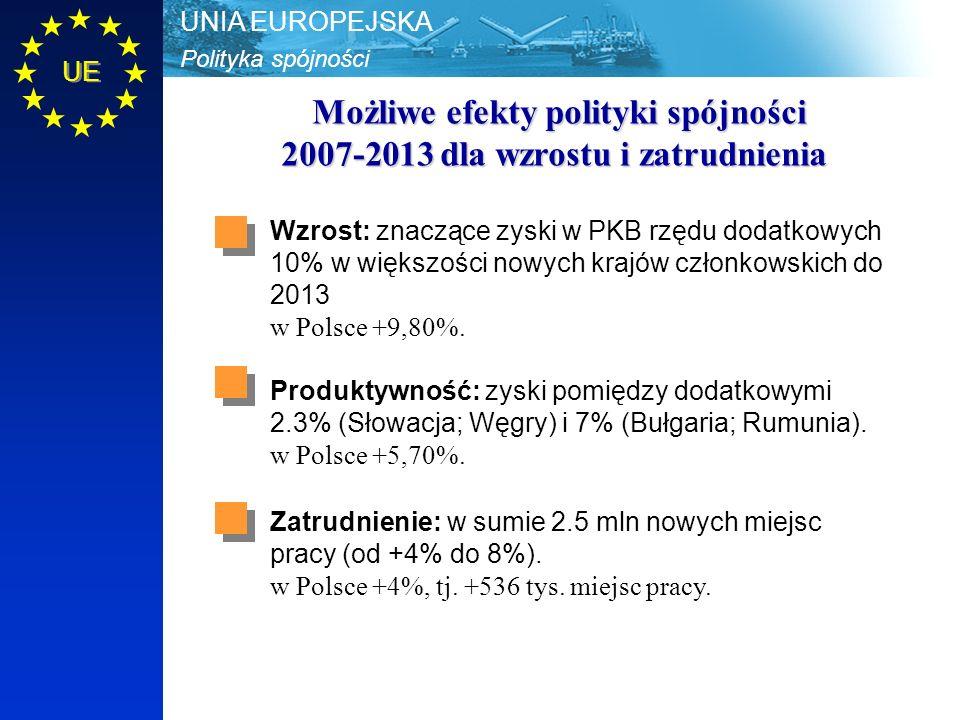 Polityka spójności UNIA EUROPEJSKA UE Możliwe efekty polityki spójności 2007-2013 dla wzrostu i zatrudnienia Wzrost: znaczące zyski w PKB rzędu dodatkowych 10% w większości nowych krajów członkowskich do 2013 w Polsce +9,80%.
