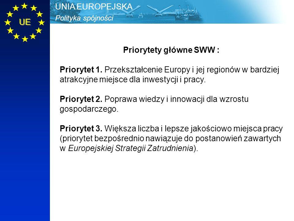 Polityka spójności UNIA EUROPEJSKA UE Priorytety główne SWW : Priorytet 1. Przekształcenie Europy i jej regionów w bardziej atrakcyjne miejsce dla inw