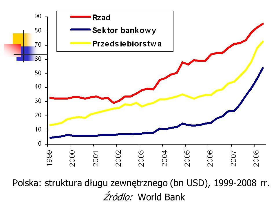 Polska: struktura długu zewnętrznego (bn USD), 1999-2008 rr. Źródlo: World Bank
