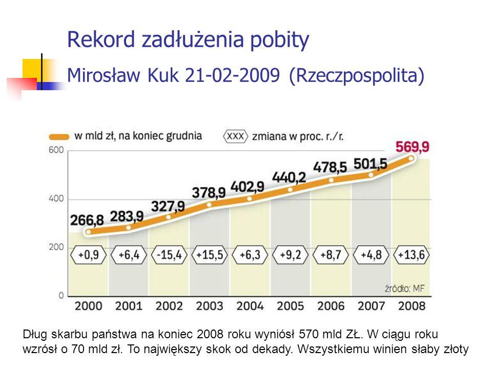 Rekord zadłużenia pobity Mirosław Kuk 21-02-2009 (Rzeczpospolita) Dług skarbu państwa na koniec 2008 roku wyniósł 570 mld ZŁ. W ciągu roku wzrósł o 70