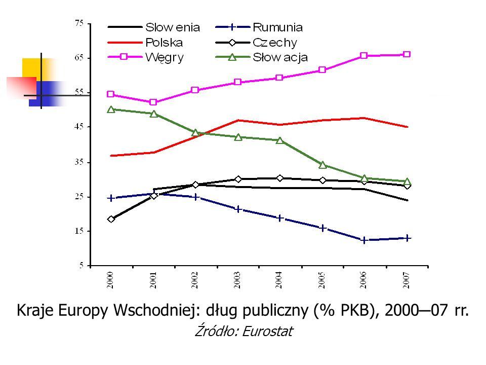 Kraje Europy Wschodniej: dług publiczny (% PKB), 2000 ─ 07 rr. Źródło: Eurostat