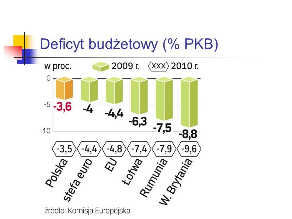 Deficyt budżetowy (% PKB)