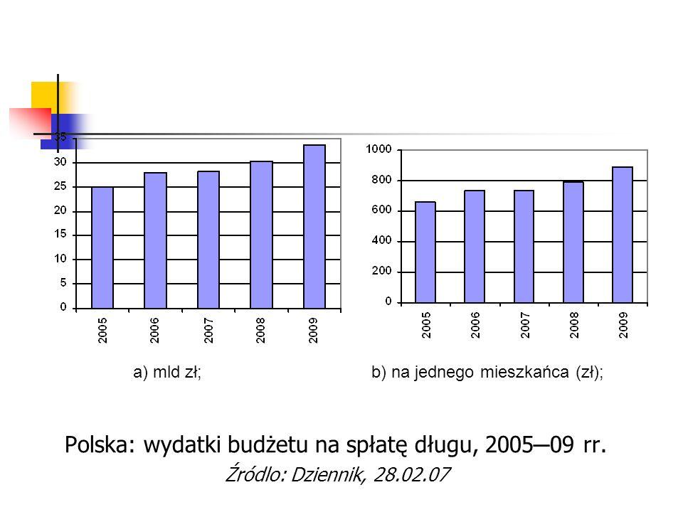 Polska: wydatki budżetu na spłatę długu, 2005 ─ 09 rr. Źródlo: Dziennik, 28.02.07 a) mld zł; b) na jednego mieszkańca (zł);