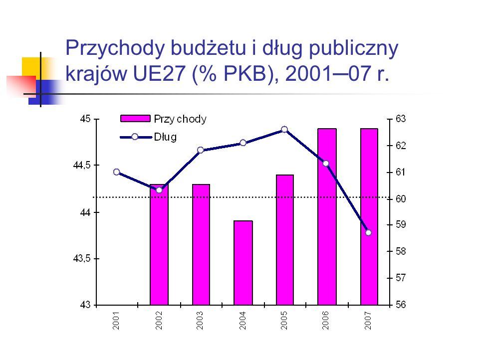 Przychody budżetu i dług publiczny krajów UE27 (% PKB), 2001─07 r.