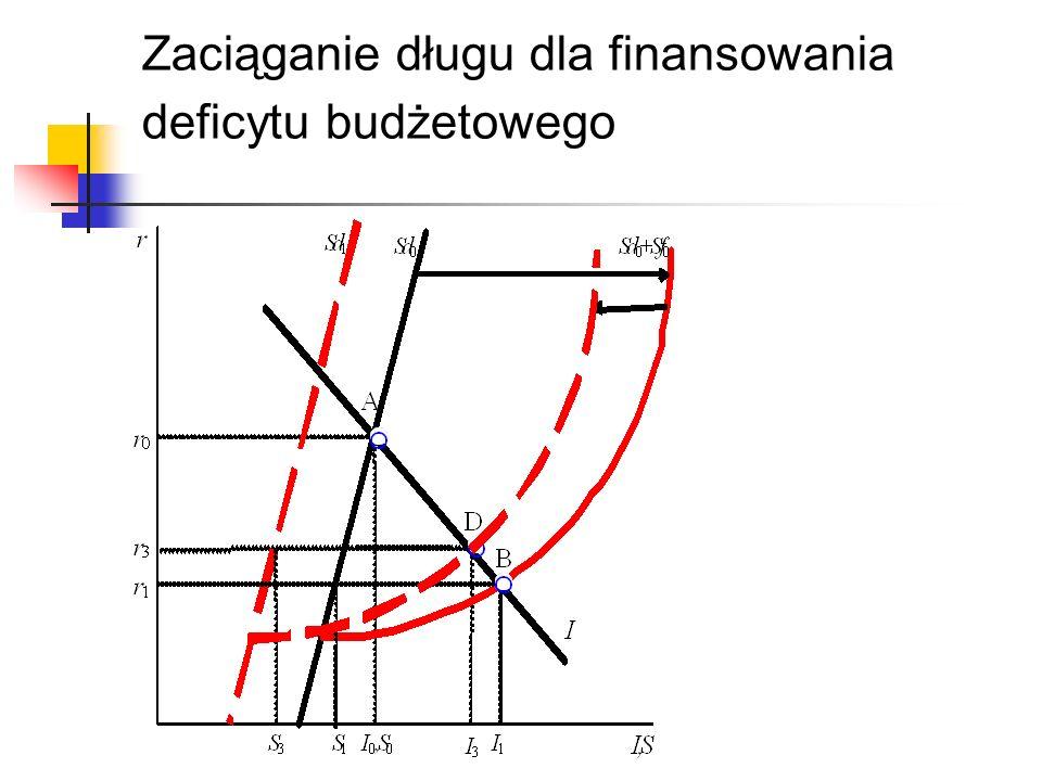Zaciąganie długu dla finansowania deficytu budżetowego