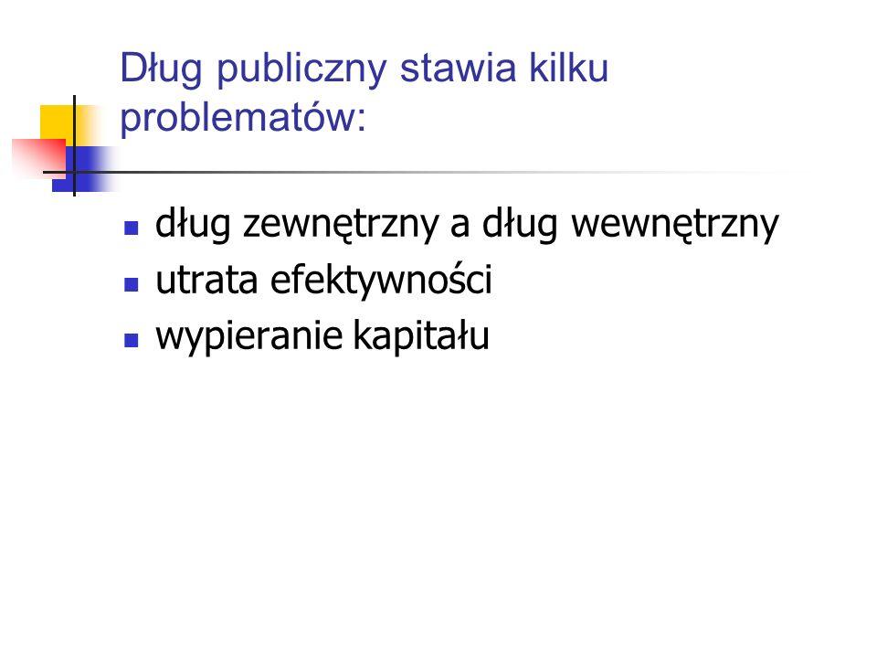 Polska: wydatki budżetu na spłatę długu, 2005 ─ 09 rr.