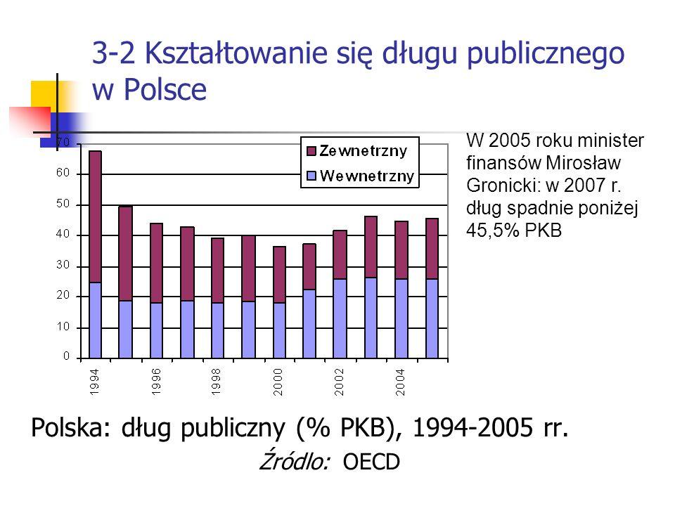 3-2 Kształtowanie się długu publicznego w Polsce Polska: dług publiczny (% PKB), 1994-2005 rr. Źródlo: OECD W 2005 roku minister finansów Mirosław Gro