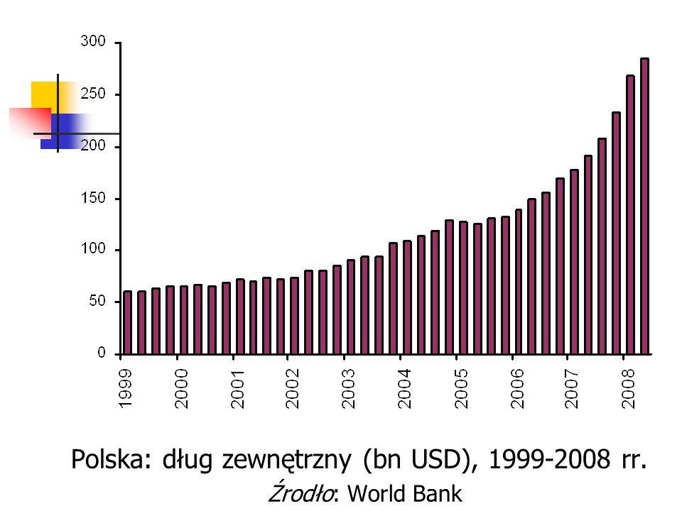 Polska: dług zewnętrzny (bn USD), 1999-2008 rr. Źrodło: World Bank