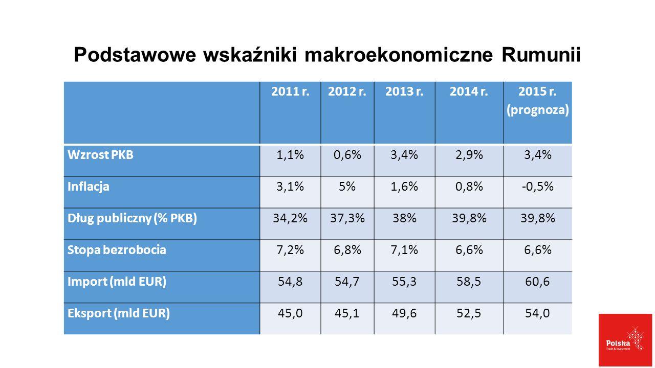 Podstawowe wskaźniki makroekonomiczne Rumunii 2011 r.2012 r.2013 r.2014 r. 2015 r. (prognoza) Wzrost PKB1,1%0,6%3,4%2,9%3,4% Inflacja3,1%5%1,6%0,8%-0,