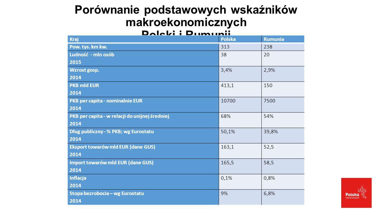 Porównanie podstawowych wskaźników makroekonomicznych Polski i Rumunii KrajPolskaRumunia Pow. tys. km kw.313238 Ludność - mln osób 2015 3820 Wzrost go
